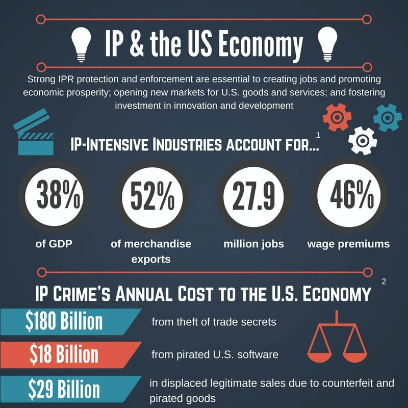 IP & THE U.S. ECONOMY (Infographic): Strong IPR protection and enforcement are essential to creating jobs and promoting economic prosperity; opening new markets for U.S. goods and services; and fostering investment in innovation and development. IP-Intensive Industries Account For…1 38% of GDP 52% of merchandise exports 27.9 million jobs 46% wage premiums IP Crime's Annual Cost to the U.S. Economy…2 $180 billion from theft of trade secrets $18 billion from pirated U.S. software $29 billion in displaced legitimate sales due to counterfeit and pirated goods _____ Sources: 1 https://www.uspto.gov/sites/default/files/documents/IPandtheUSEconomySept2016.pdf 2 http://www.ipcommission.org/report/IP_Commission_Report_Update_2017.pdf