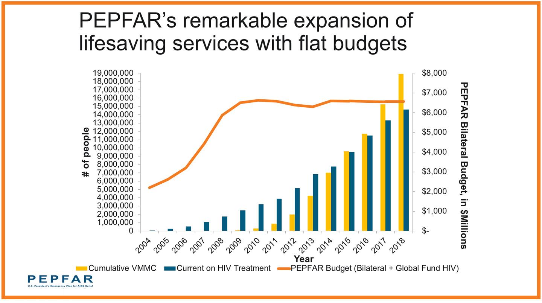 PEPFAR funding graph