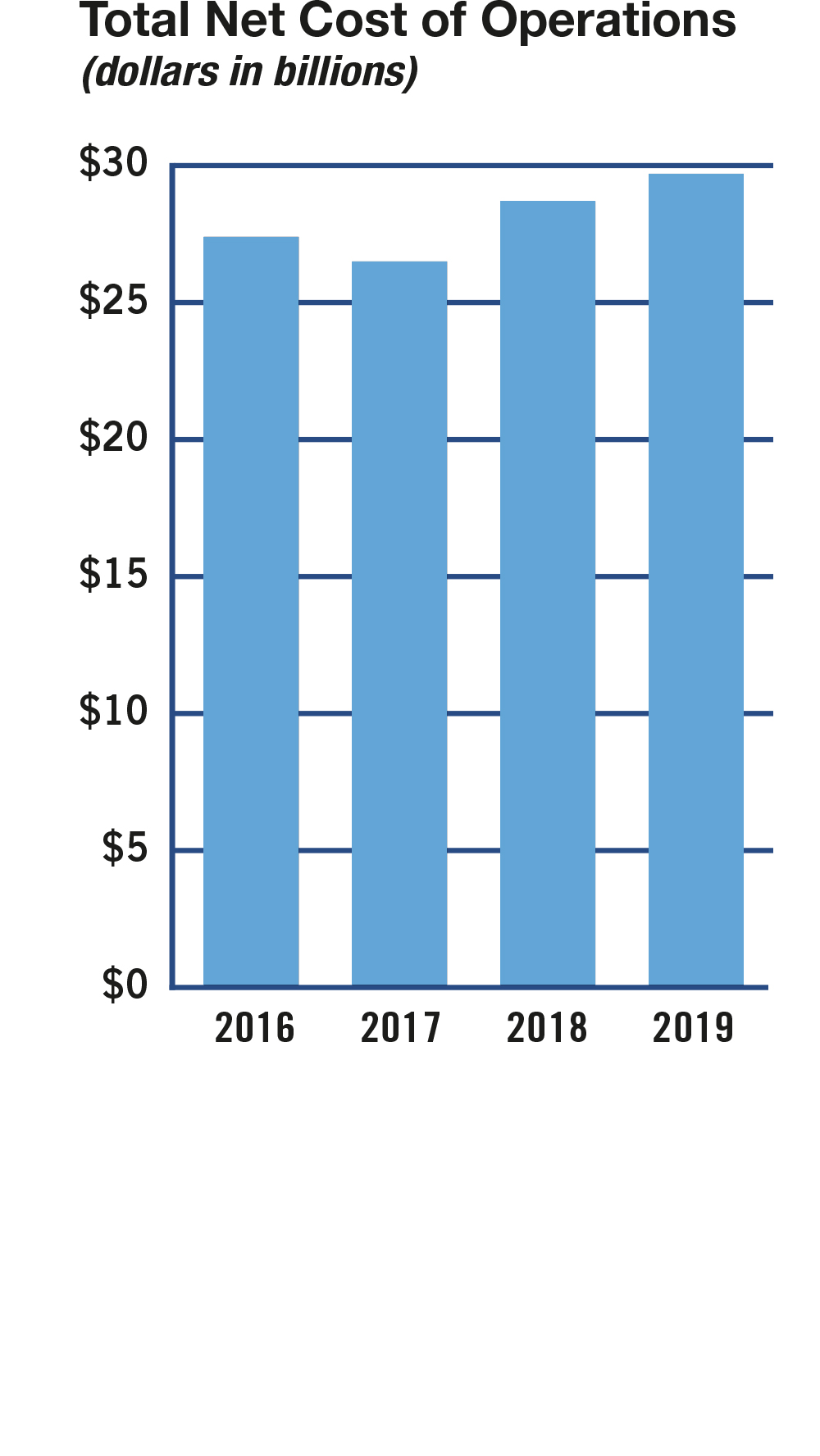 Bar chart summarizing the total net cost of operations for fiscal years 2016 to 2019. Values are as follows: FY 2016: $27.4 billion. FY 2017: $26.5 billion. FY 2018: $28.7 billion. FY 2019: $29.7 billion.
