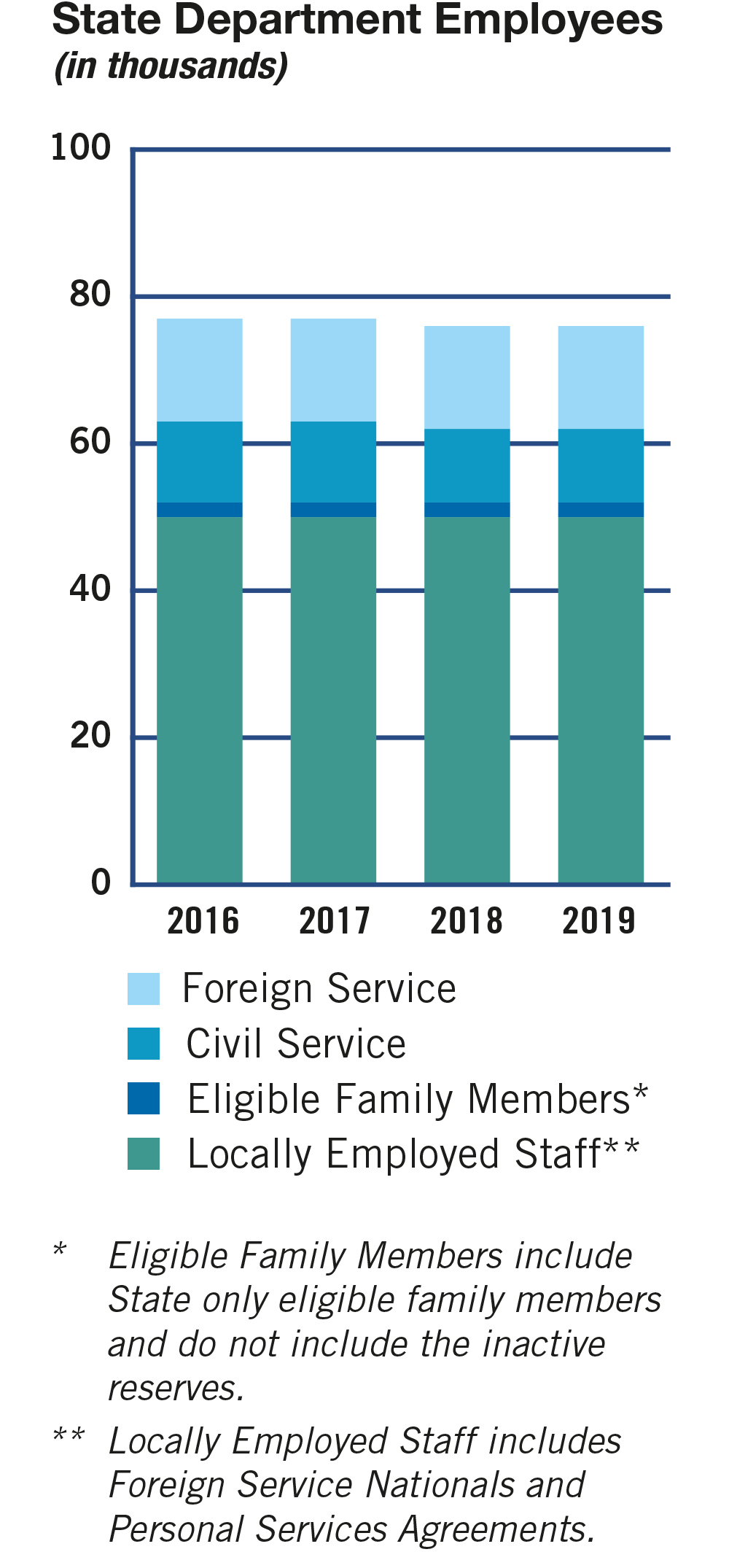 Bar chart of State employees for 2016-2019 broken down by Foreign Service, Civil Service, Eligible Family Members (see Note 1) and Locally Employed Staff (see Note 2). In thousands: FY 2016: Foreign Service: 14; Civil Service: 11; Eligible Family Members: 2; Locally Employed Staff: 50. FY 2017: Foreign Service: 14; Civil Service: 11; Eligible Family Members: 2; Locally Employed Staff: 50. FY 2018: Foreign Service: 14; Civil Service: 10; Eligible Family Members: 2; Locally Employed Staff: 50. FY 2019: Foreign Service: 14; Civil Service: 10; Eligible Family Members: 2; Locally Employed Staff: 50. Notes: 1. Eligible Family Members include State only eligible family members and do not include the inactive reserves. 2. Locally Employed Staff includes Foreign Service Nationals and Personal Services Agreements.