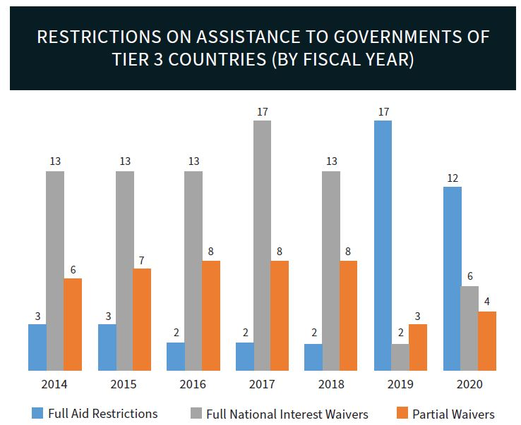 2020 TIP Report: Restrictions on Assistance to Governments of Tier 3 Countries (by Fiscal Year)
