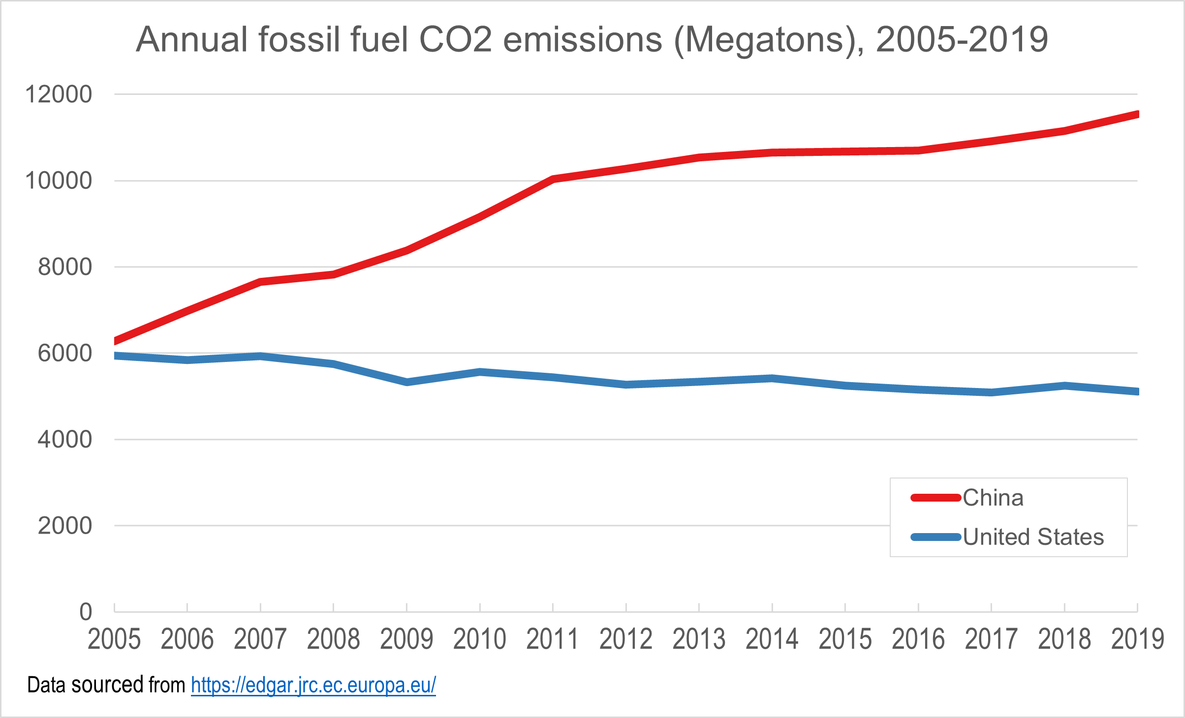 Chart Title: Annual fossil fuel CO2 emissions (Megatons), 2005-2019. Chart compares China and United States; X axis shows years from 2005-2019 and Y axis shows CO2 emissions (Megatons). The line for China increases and line for United States decreases over the time period. Data sourced from https://edgar.jrc.ec.europa.eu/
