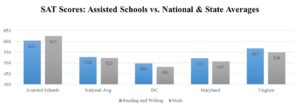 Bar Chart comparing the SAT scores of students at assisted schools versus national average.